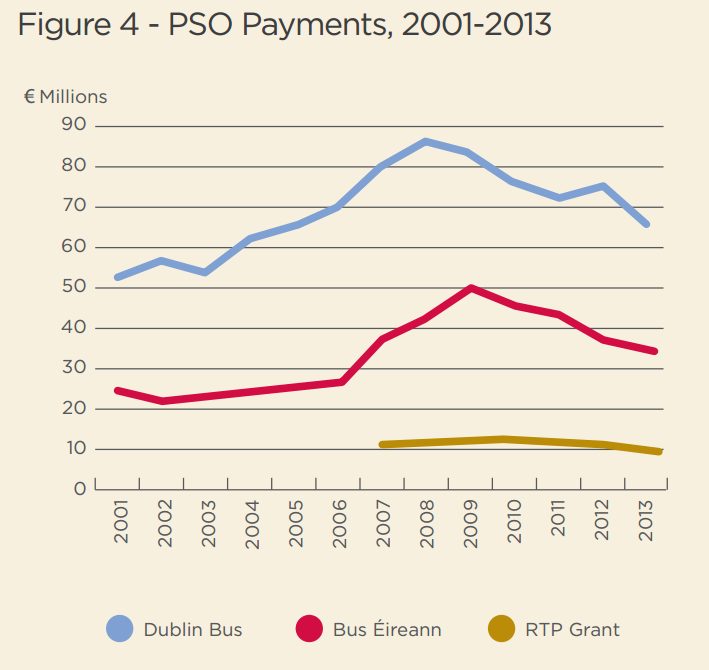 Dublin Bus PSO payments