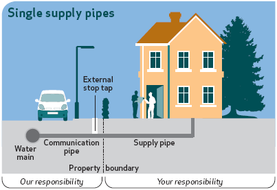 The Irish Water communication pipe and the home supply pipe